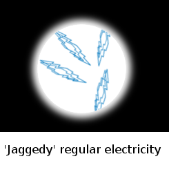 Jagged electricity