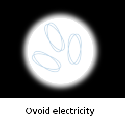 Ovoid electricity